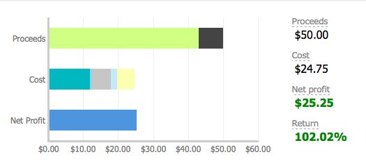 eBay Profitability Graph